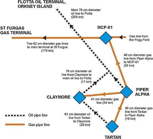 Piper Alpha ও তার আশেপাশের পাইপিং সিস্টেম (ScienceDirect)