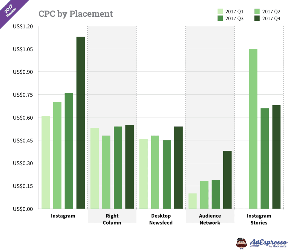 facebook ads CPC by placement