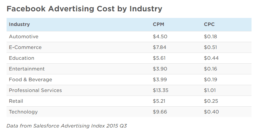 facebook advertising costs by industry