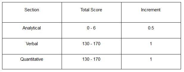 GRE Marks Distribution - bohubrihi
