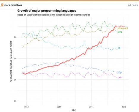 Growth Chart of Major Programming Languages. Source : Stack Overflow
