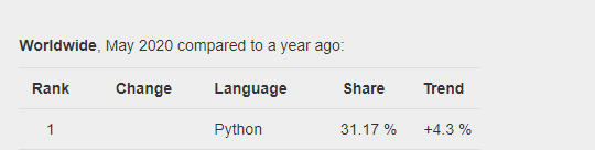 Popularity of programming languages. Source: PYPL