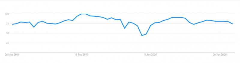 "Popularity of ""Java"" on google trends"