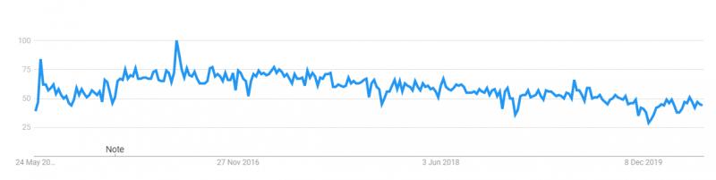 "Popularity of ""Swift"" on google trends"