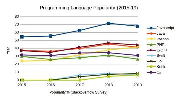 Programming Language Popularity Graph. Source: Stack Overflow