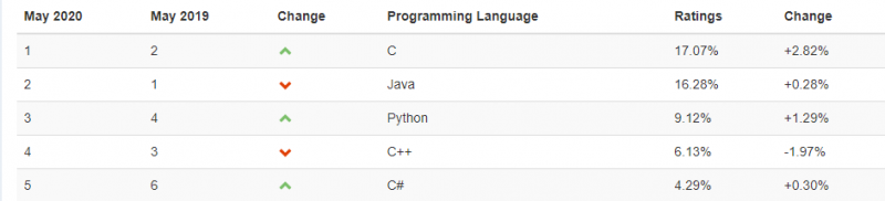 Programming language popularity index. Source: TIOBE