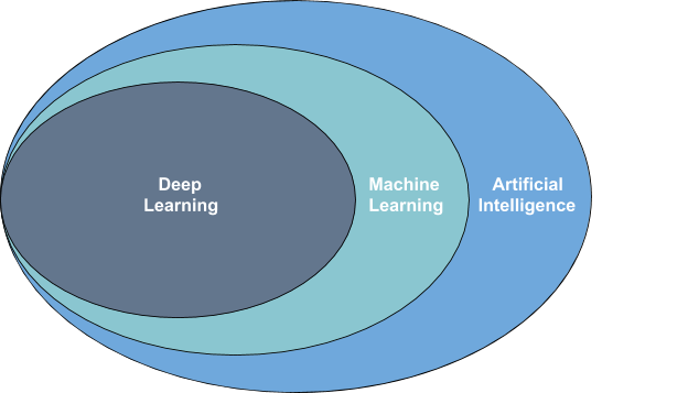 How AI Machine Learning and Deep Learning fits together