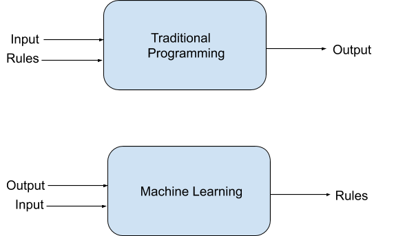 How Machine Learning is different from Traditional Programming