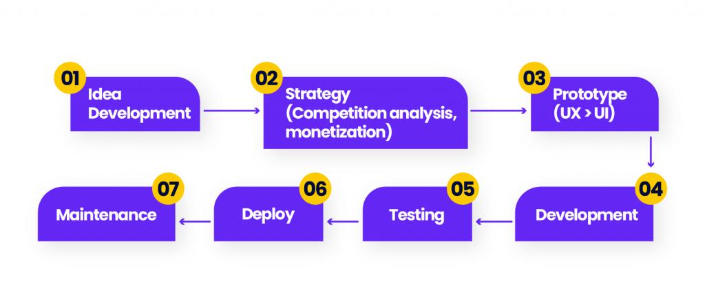 Mobile App Development Flow Chart (1)