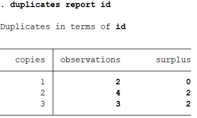 STATA - Duplicate Observation 2