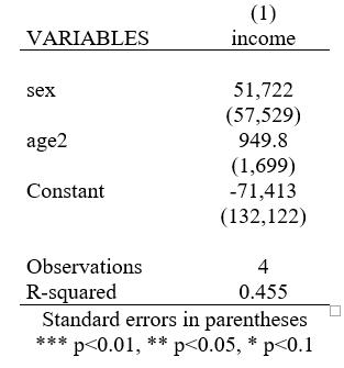 STATA - Variables