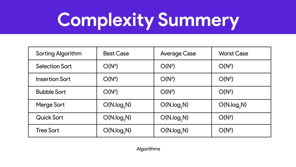 Best, Average এবং Worst Case এর জন্য বিভিন্ন এলগোরিদমের Big O Notation এর উদাহরণ