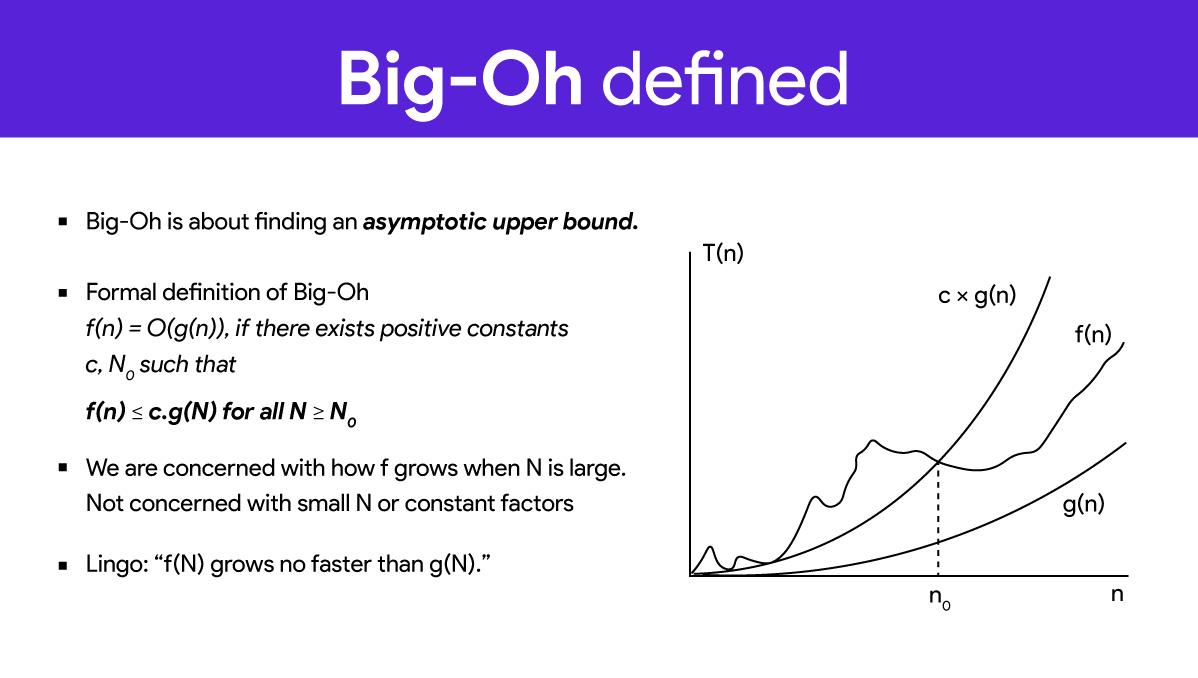 Big O notation এর প্রচলিত সমীকরণ