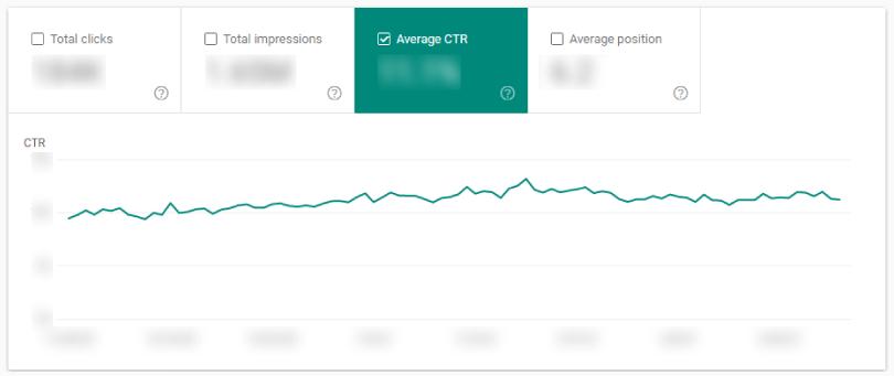 সার্চ কনসোল 'Performance' রিপোর্ট: Average CTR