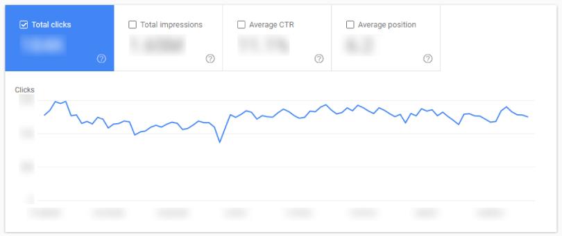 সার্চ কনসোল 'Performance' রিপোর্ট: Total Clicks